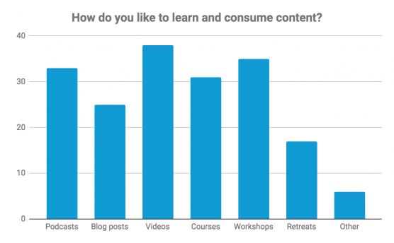 image4 556x344 - Annual Survey Results and the Power of Asking Your People What They Want