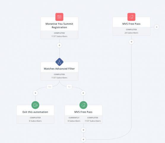 ConvertKit Email Platform Autoresponder