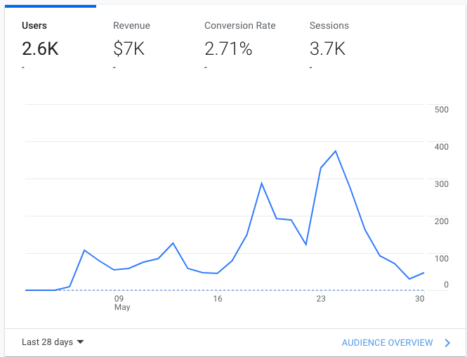 google analytics tracking overview results