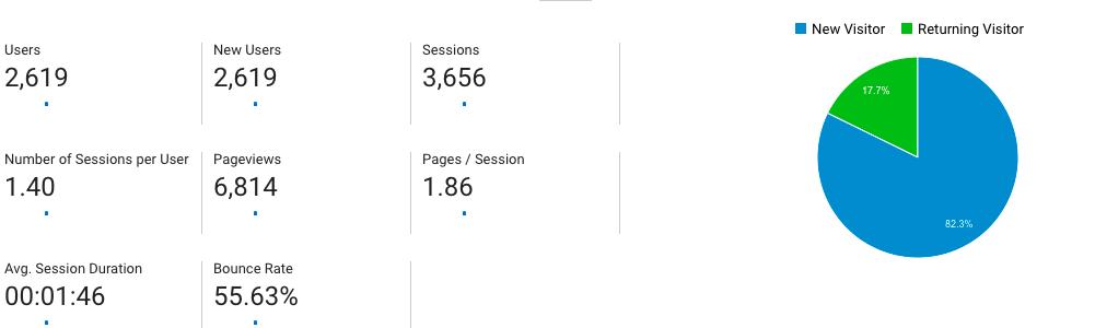 google analytics users traffic results